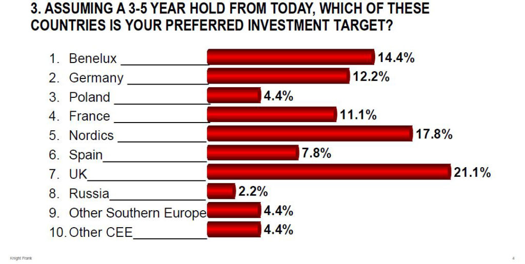 Top preferred investment markets in Europe
