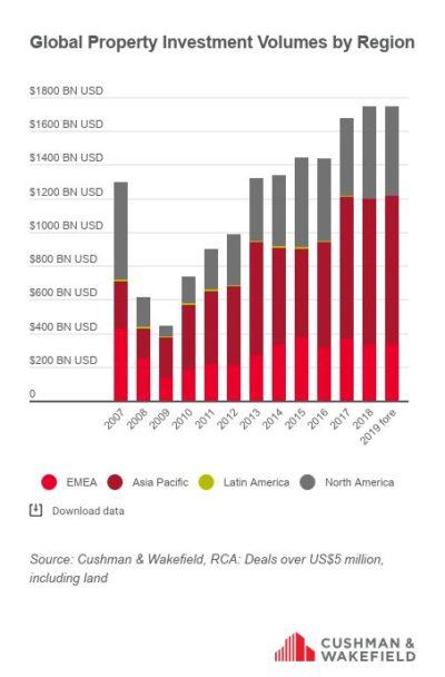 Global real estate transaction volume