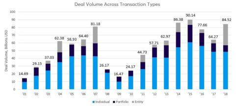 commercial real estate transaction volume