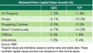 uk prime commercial property capital value