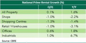 uk commercial property rental growth