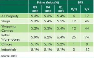 UK commercial property prime yields