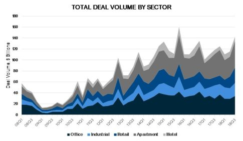 commercial real estate toal deal volume