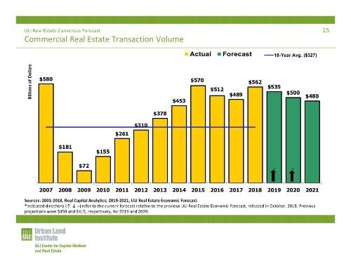 Commercial real estate transaction volume