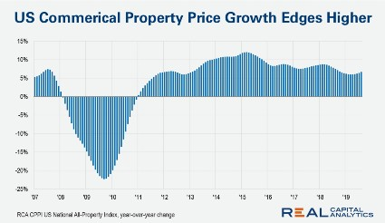 US commercial property prices rise 6.7% y-o-y in August