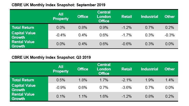 UK commercial property capital values fall in September