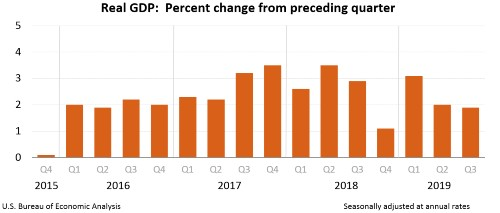U.S economy grows 1.9% in third quarter of 2019