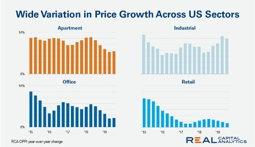 US commercial property prices increased in September