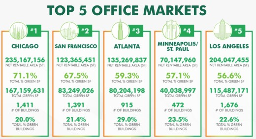 top office US markets green certified