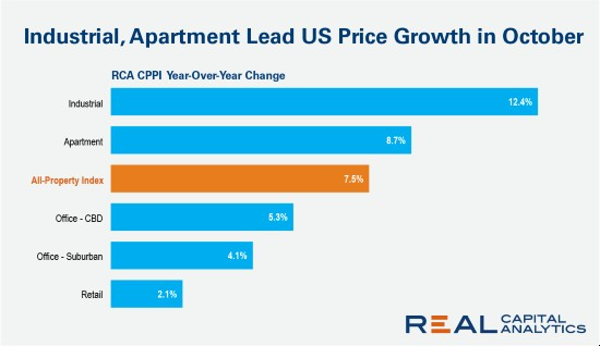 U.S commercial property prices increase in October