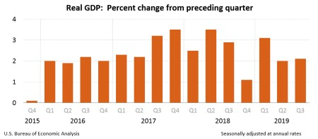 U.S GDP growth revised up to 2.1%  in third quarter