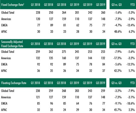 Global commercial rela estate investment transactions
