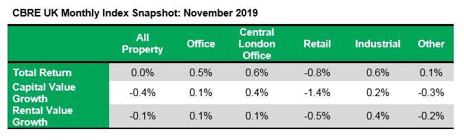 UK commercial property capital values decrease in November