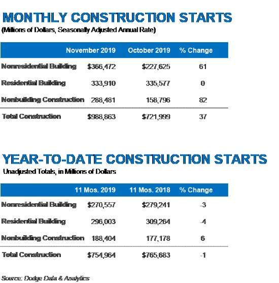 Construction starts surge 37% higher in November