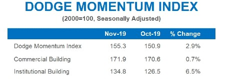 Dodge Momentum Index Increases in November