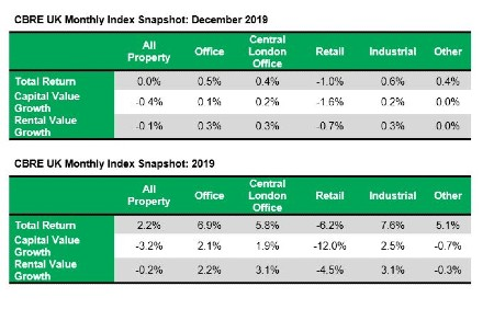 UK commercial property returns hit lowest level since 2012, says CBRE