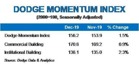Dodge Momentum Index moves higher in December