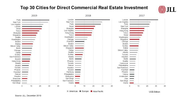 Top-30-Cities-for Direct Commercial Real Estate Investment