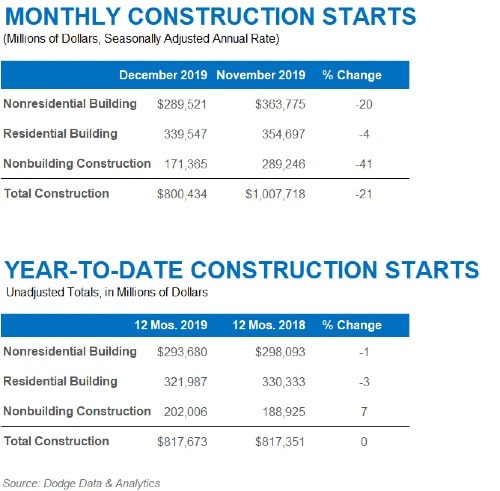 Construction starts fall 21% in December