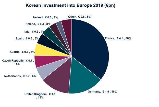 South Koreans invest €12.5bn in European real estate market