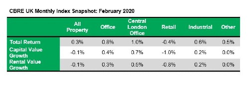 UK commercial property rental values continue to decrease in February