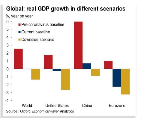 Coronavirus impact:Economy