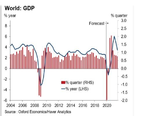 Covid-19 impact economy