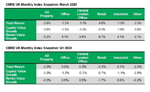 UK commercial property capital values