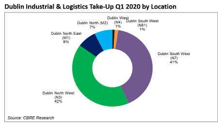 According to CBRE, 86,657m2 of take-up was recorded in the Dublin industrial & logistics sector during the first quarter of 2020
