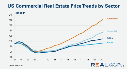 US CRE prices continue to grow in April, says RCA