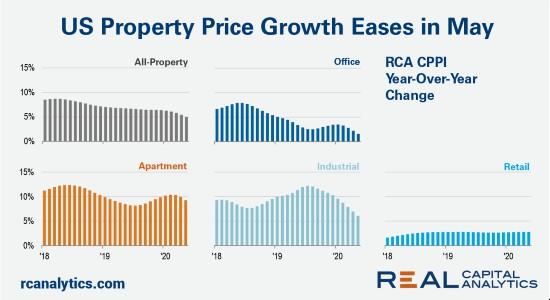 US property price growth