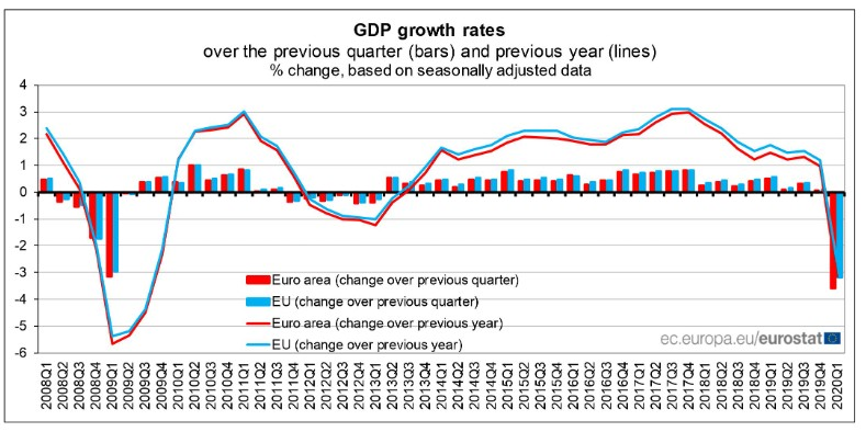 Eurozone GP down 3.6 percent in Q1