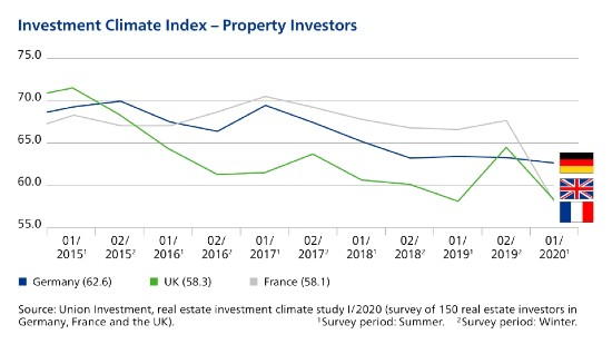 Investment climate index