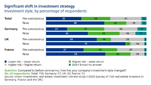 significant changes in investment strategies