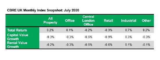 'At the all property level total returns have edged back into positive territory.'