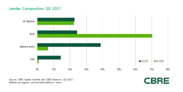 CBRE lender survey