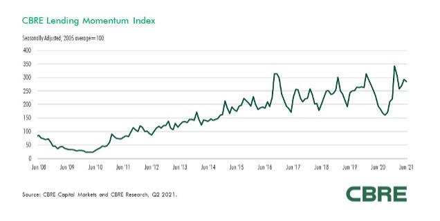 CBRE Lending Momentum Index