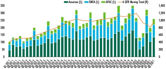 global commercial real estate investment volume