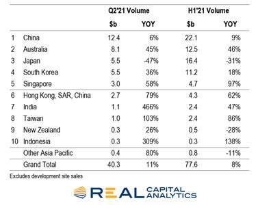 Asia Pacific real estate